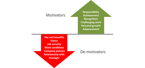 advice for employee motivation Considering staff motivation is such an integral part of any business there are no legal obligations relating to motivation but for long term productivity and employee retention, recognising what motivates your staff is an essential part of the employee management.