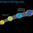 The Innovation Continuum
